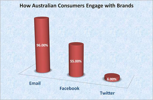 How Australian Consumers Engage with Brands